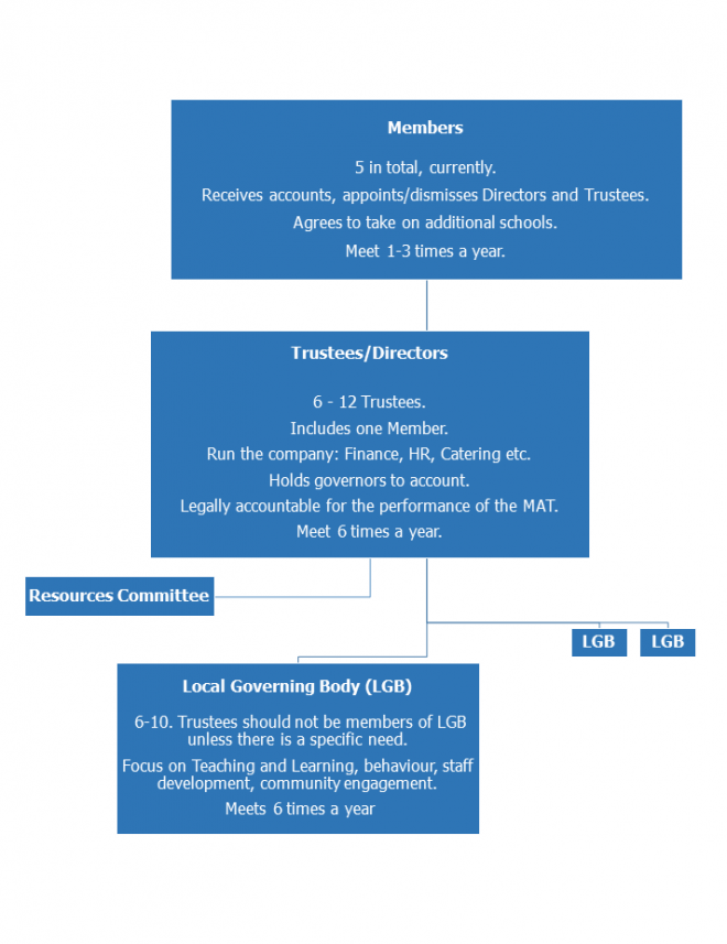 Governance Model - roles